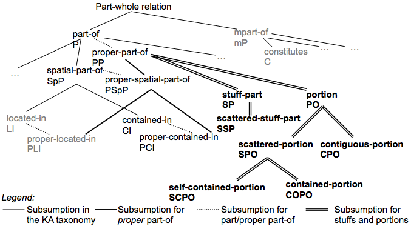 Figure 2 of the EKAW14 paper